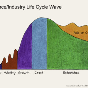 Overview – Are You Riding the Science/Industry Life Cycle Wave?