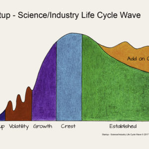 Startup – Are You Riding the Science/Industry Life Cycle Wave?