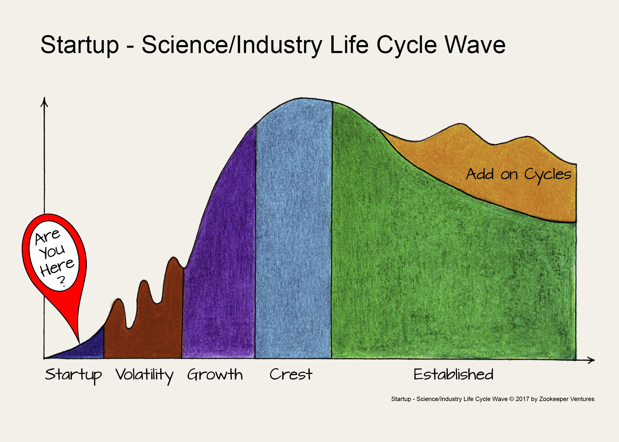 Startup - Science Industry Life Cycle Wave