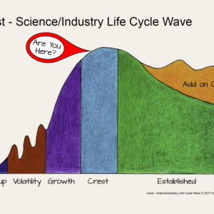 Crest – Are You Riding the Science/Industry Life Cycle Wave?