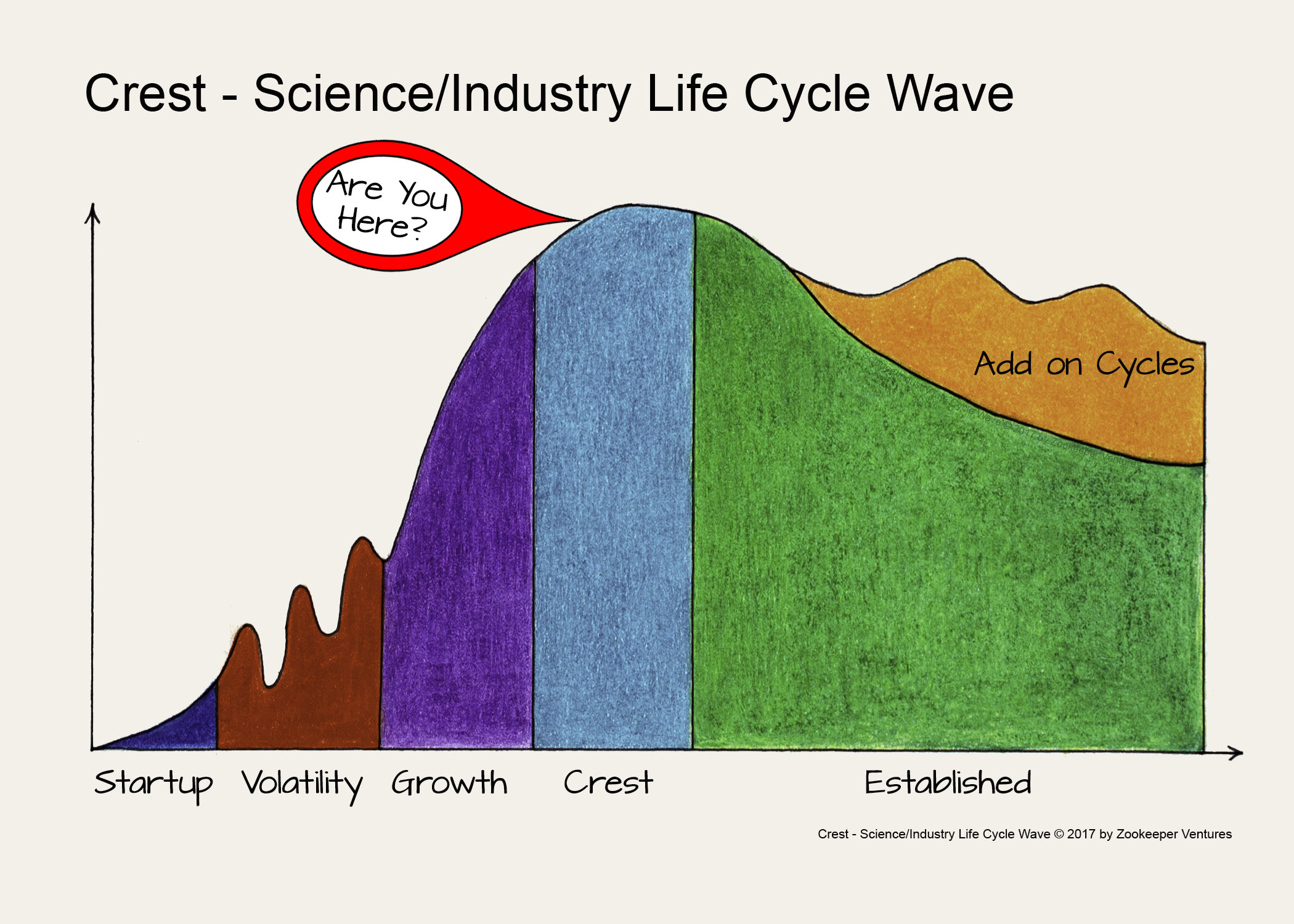 Crest - Science Industry Life Cycle Wave