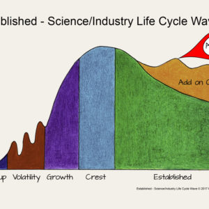 Established - Science Industry Life Cycle Wave