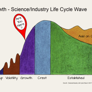 Growth – Are You Riding the Science/Industry Life Cycle Wave?