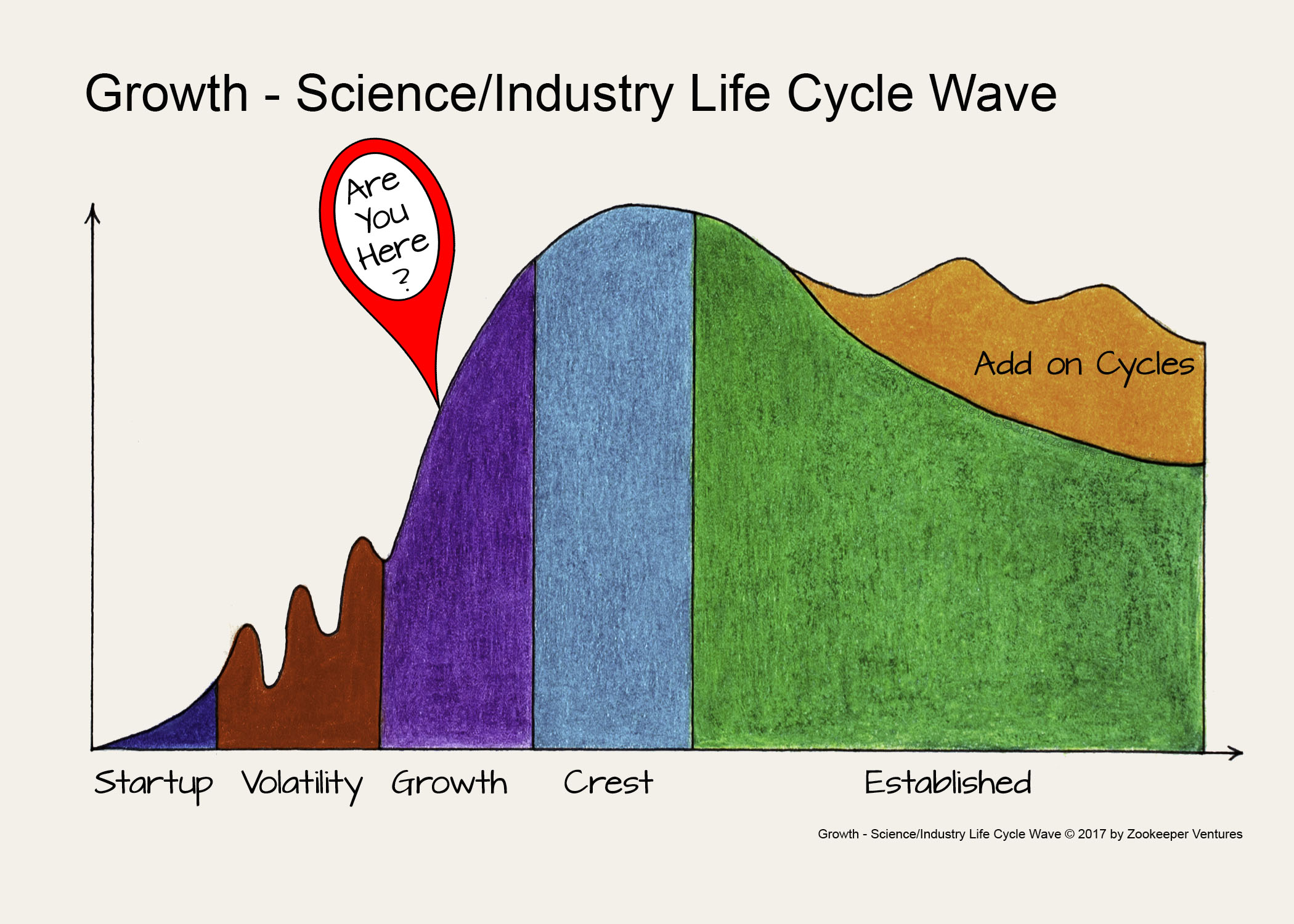 Growth - ScienceIndustry Life Cycle Wave